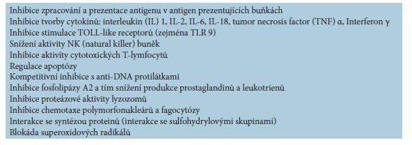 Mechanismus účinku antimalarik [42, 53, 56]