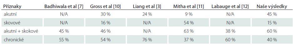 Porovnání průběhu rozvoje příznaků IMK dle různých autorů.