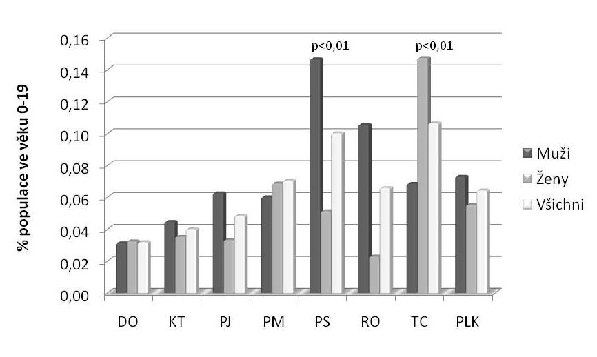 Výskyt Crohnovy choroby (CD) podle okresů a pohlaví.