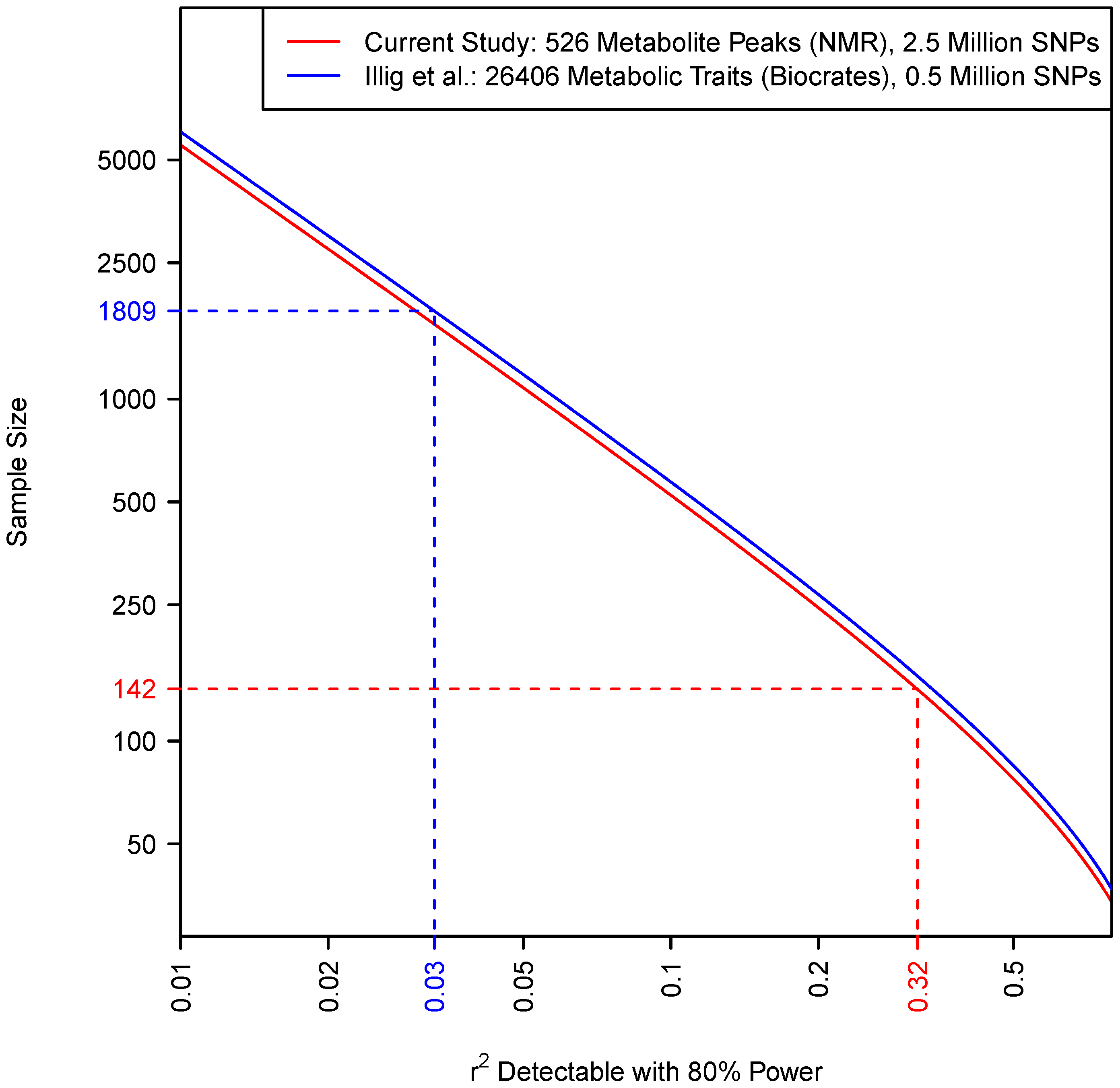 Relationship between sample size and the size of effect detectable with 80% power in each study (shown by solid lines).