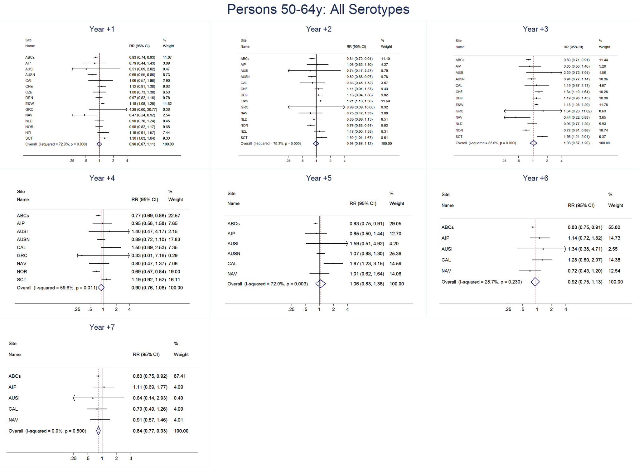All serotype invasive pneumococcal disease summary rate ratio forest plots by post-introduction year from random effects meta-analysis for adults aged 50–64 years.