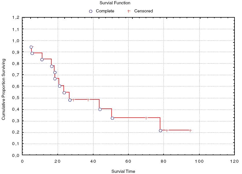 Kaplan-Meierův graf celkového přežívání pacientů s extragonadálním germinálním nádorem v našem souboru.