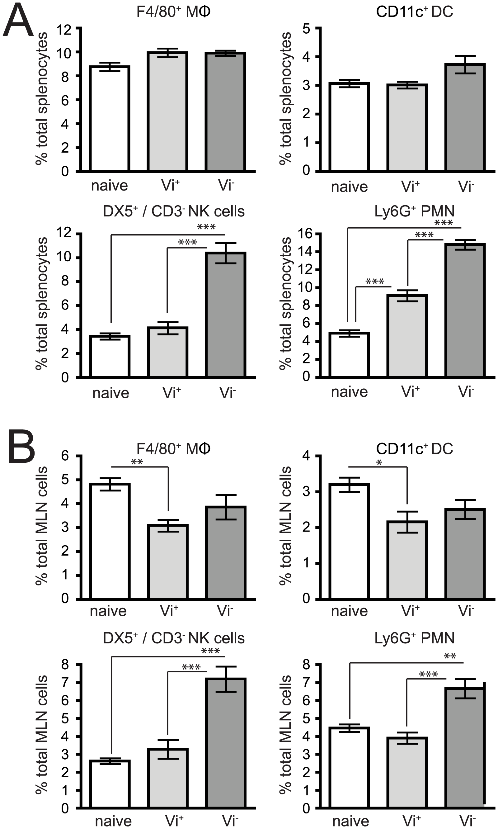 Expression of the Vi capsule induces differential innate immune responses shortly after infection.