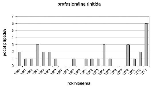 Počty hlásených prípadov profesionálnej rinitídy v podľa rokov