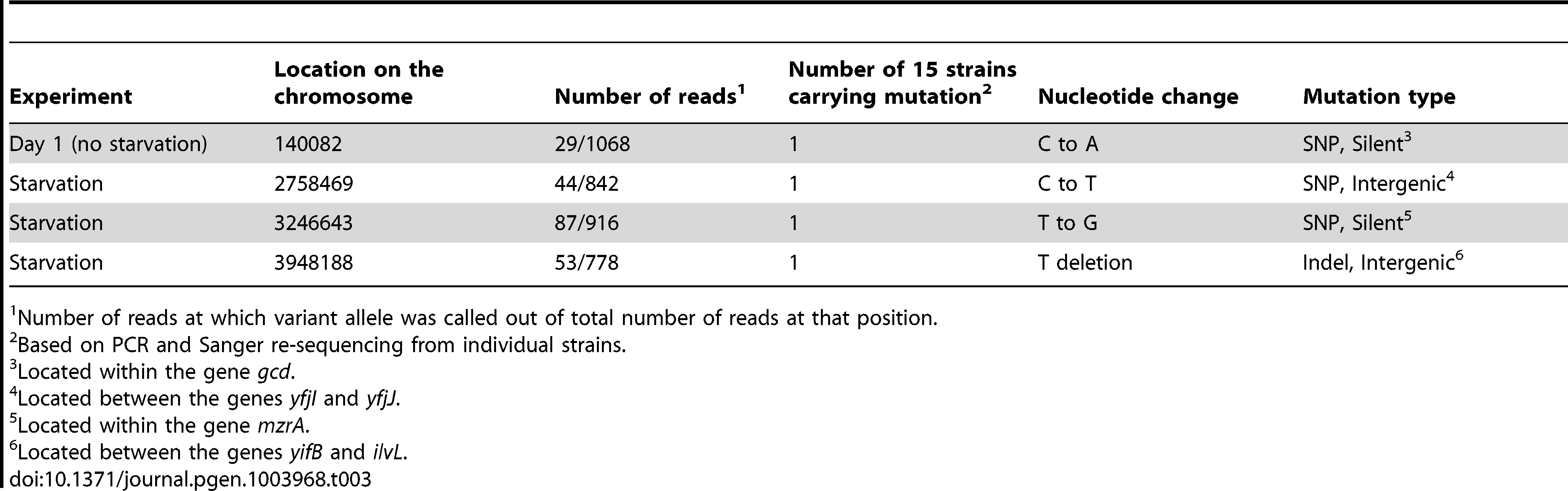 Mutations identified in 15 non-starved and 15 starved isolates, untested for resistance.