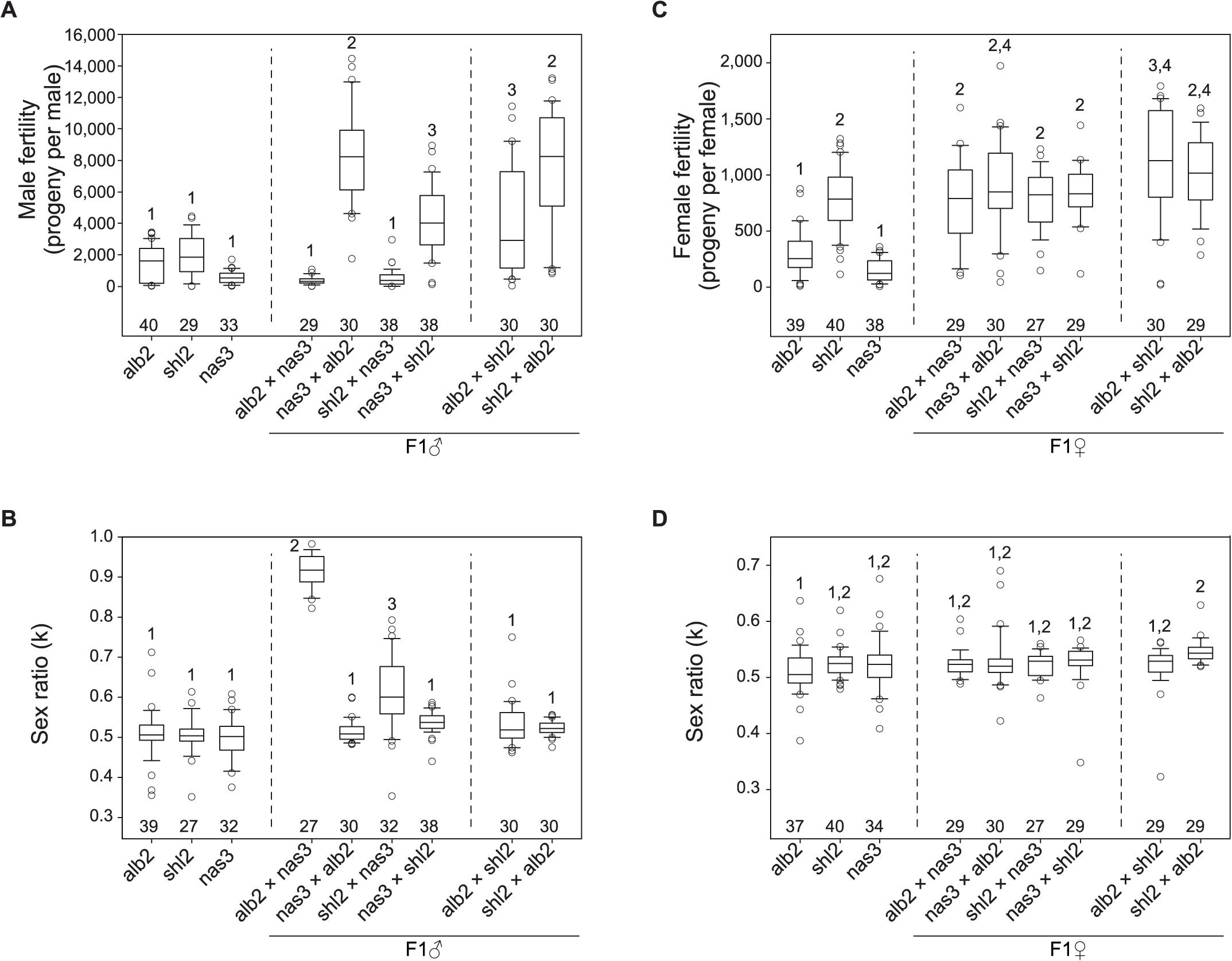 Polymorphism of HMS and SRD genes in <i>D</i>. <i>albomicans</i>.