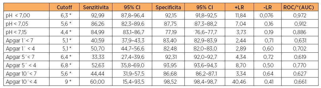 """Prahové hodnoty """"cutoff"""" laktátu (mmol/l) ve vztahu k ostatním ukazatelům"""