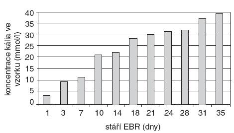 Průměrné koncentrace K<sup>+</sup> v erytrocytárním koncentrátu v závislosti na stáří konzervy