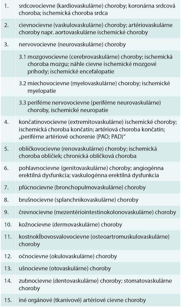 Najčastejšie orgánovocievne (orgánovovaskulárne) artériové ischemické choroby (syndrómy)