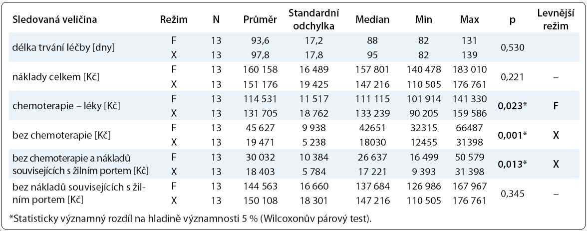 Sumarizace trvání léčby a s ní souvisejících nákladů dle chemoterapeutického režimu (F: FOLFOX-4, X: XELOX).
