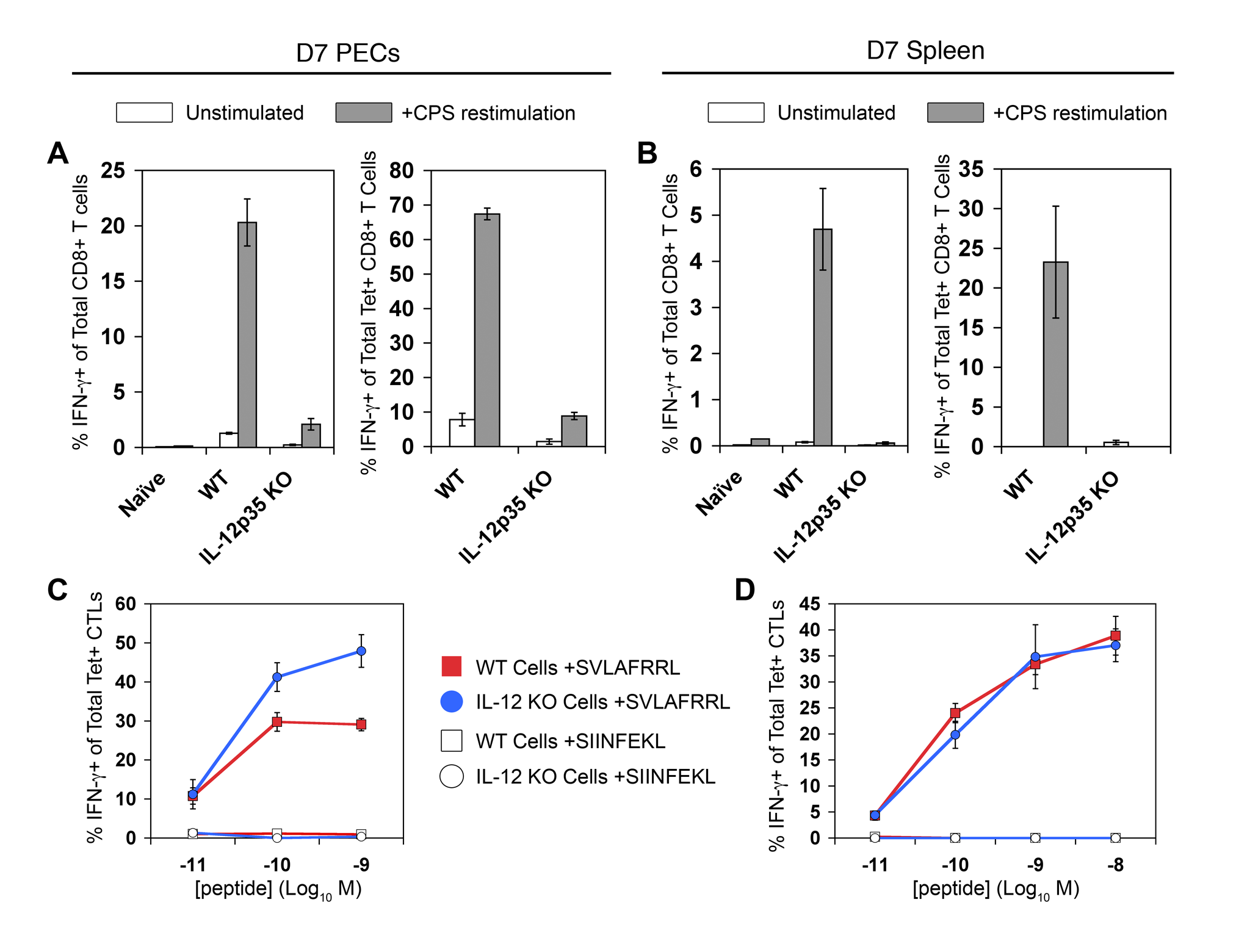 Tgd057-specific CTLs primed in <i>Il12a</i><sup>−/−</sup> mice do not produce IFN-γ in response to parasite restimulation.