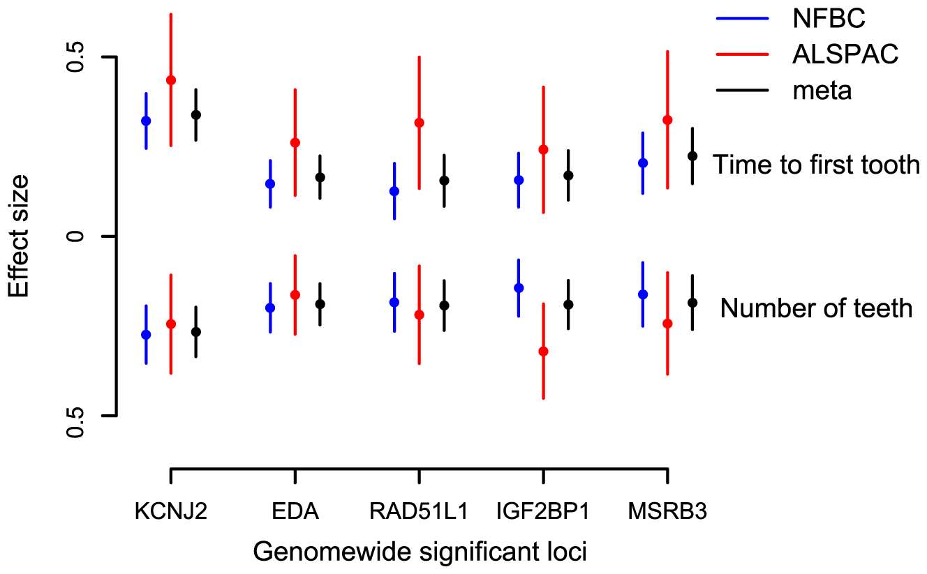 The combined impact of the delayed tooth eruption alleles in 5 identified loci at <i>P</i>&lt;5×10<sup>−8</sup> in the NFBC1966.