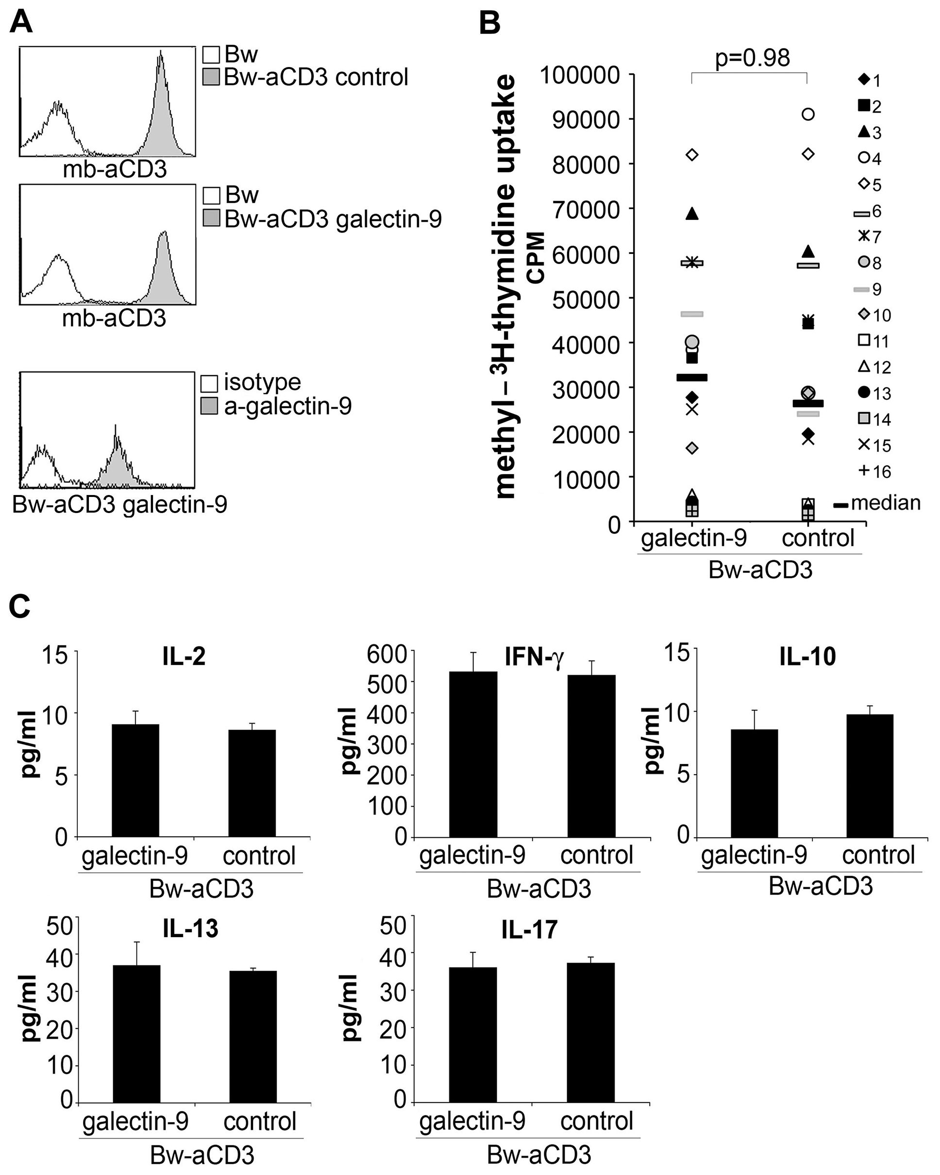 Galectin-9 does not costimulate human T cell proliferation.