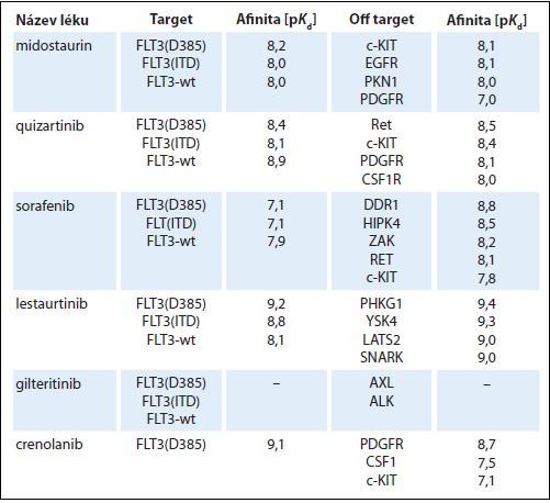 Přehled FLT3 inhibitorů.