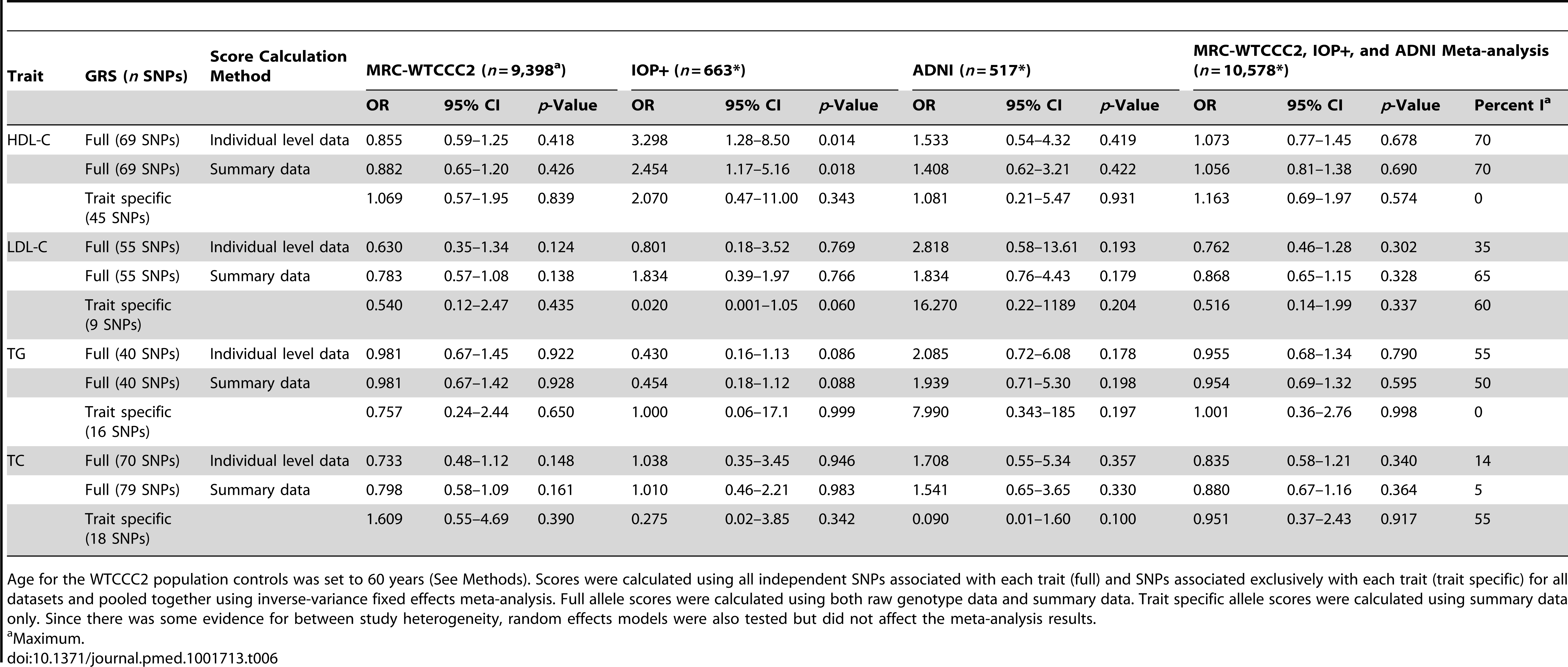 Association of lipid genotype risk scores with LOAD per one unit increase in lipid levels after controlling for age at baseline visit, number of APOE e4 alleles, and gender.