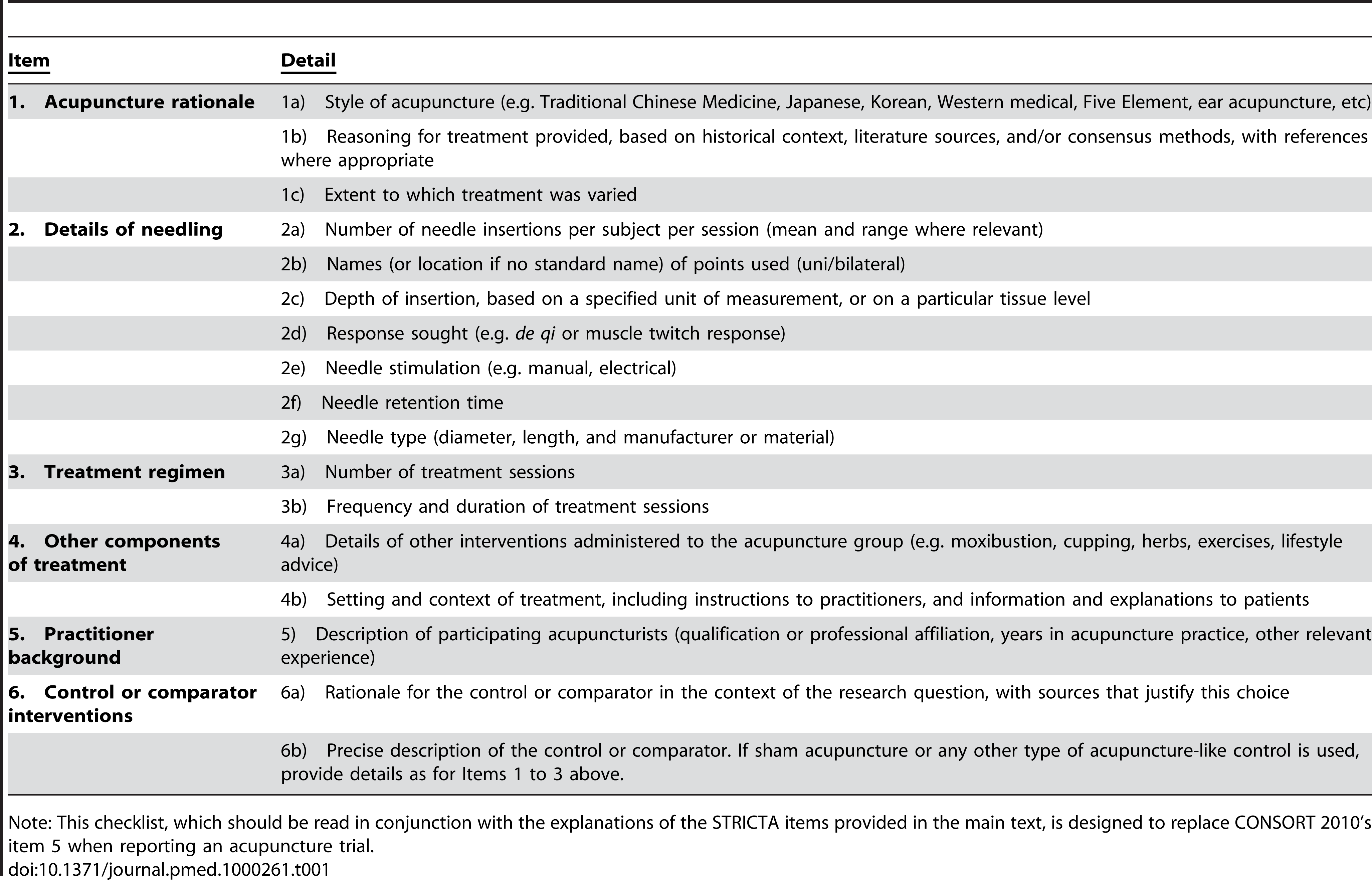 STRICTA 2010 checklist of information to include when reporting interventions in a clinical trial of acupuncture.