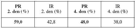 Porovnání PR a IR mezi ET 2. a 4. den