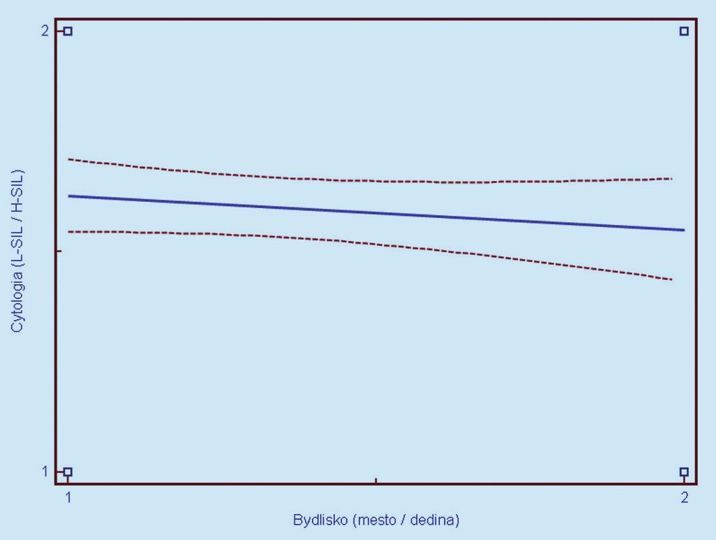 Závislosť cytologického nálezu (1 = L-SIL, 2 = H- SIL) od miesta bývani a (1 = mesto, 2 = dedina). Prerušované čiary predstavujú 95% interval spoľahlivosti (pravdepodobnosť) výskytu prechodu regresnej línie pre celú populáciu.