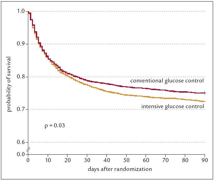 Přežívání u intenzivně a konvenčně léčených diabetiků na jednotkách intenzivní péče [19].