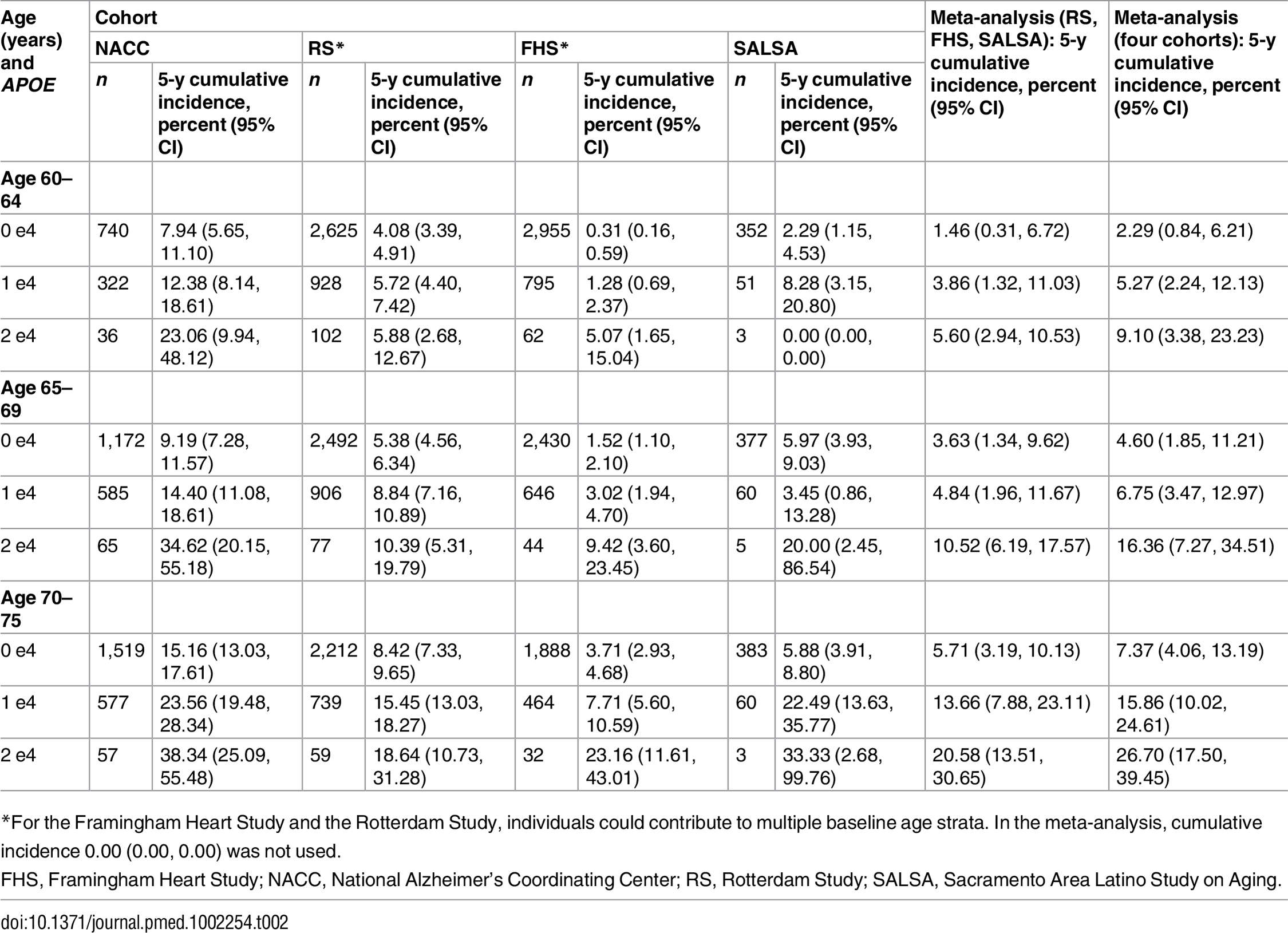 Five-year cumulative incidence of mild cognitive impairment/dementia by baseline age and <i>APOE</i>-e4 dose.