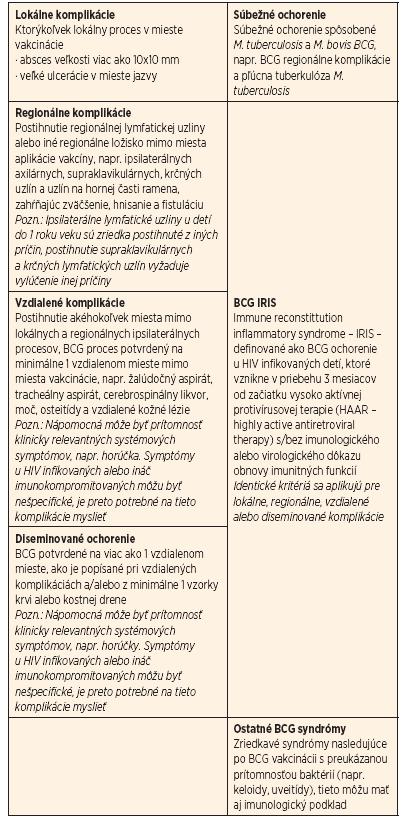 Klasifikácia komplikácií po BCG vakcinácii – pediatrická klasifikácia navrhnutá Hesselingom.