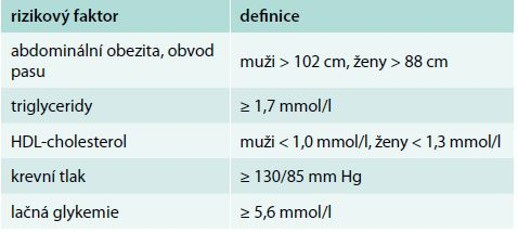 Definice metabolického syndromu podle NCEP ATP III
