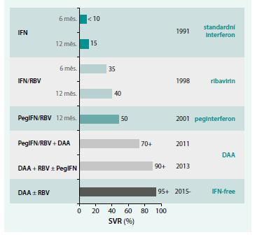 Graf. Historie léčby chronické hepatitidy C [6]