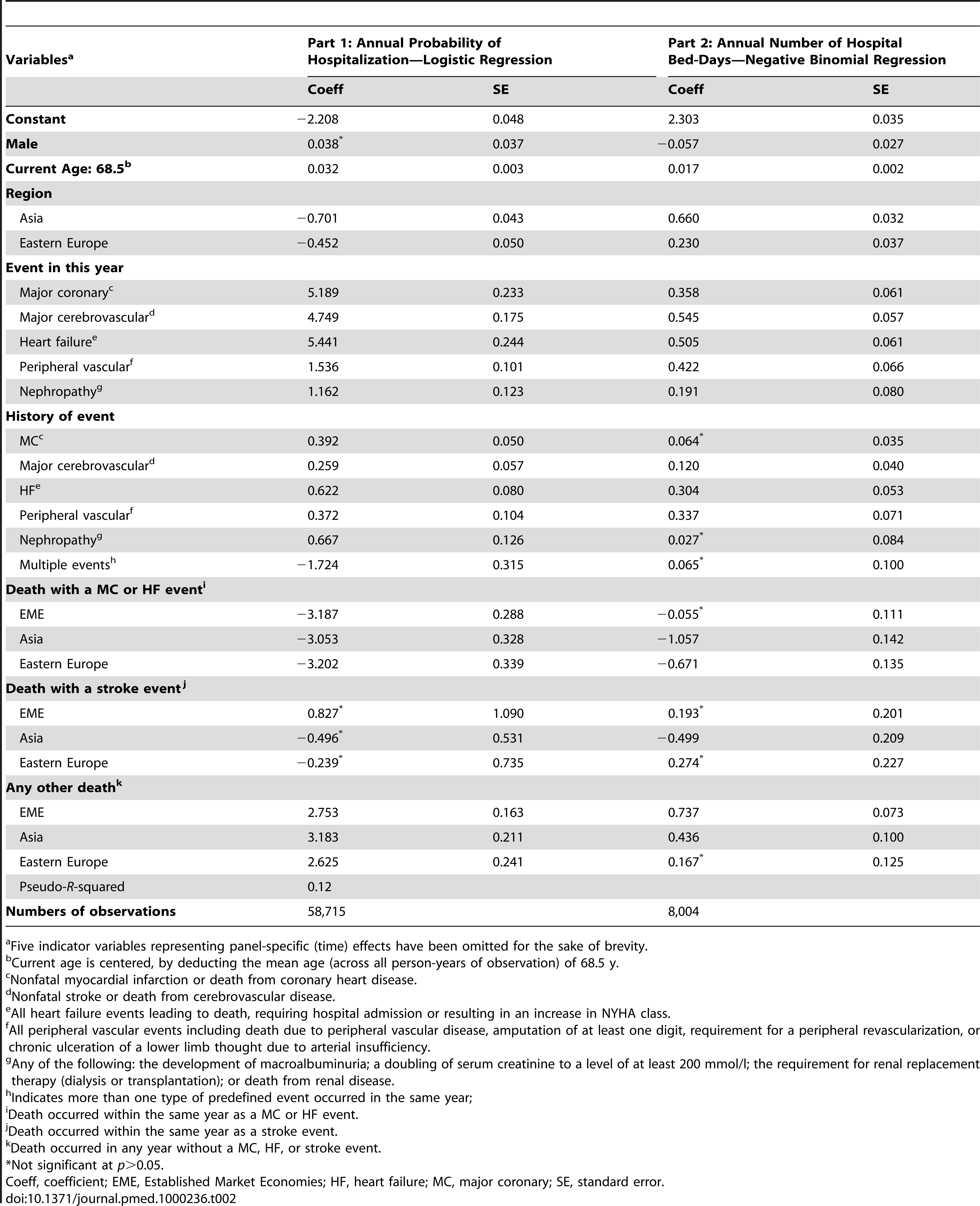 Regression results for probability of hospitalization and expected number of hospital bed-days given at least one hospitalization.