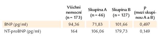 Výsledky vyšetření natriuretických peptidů BNP a NT-proBNP v celém souboru a v podskupinách.