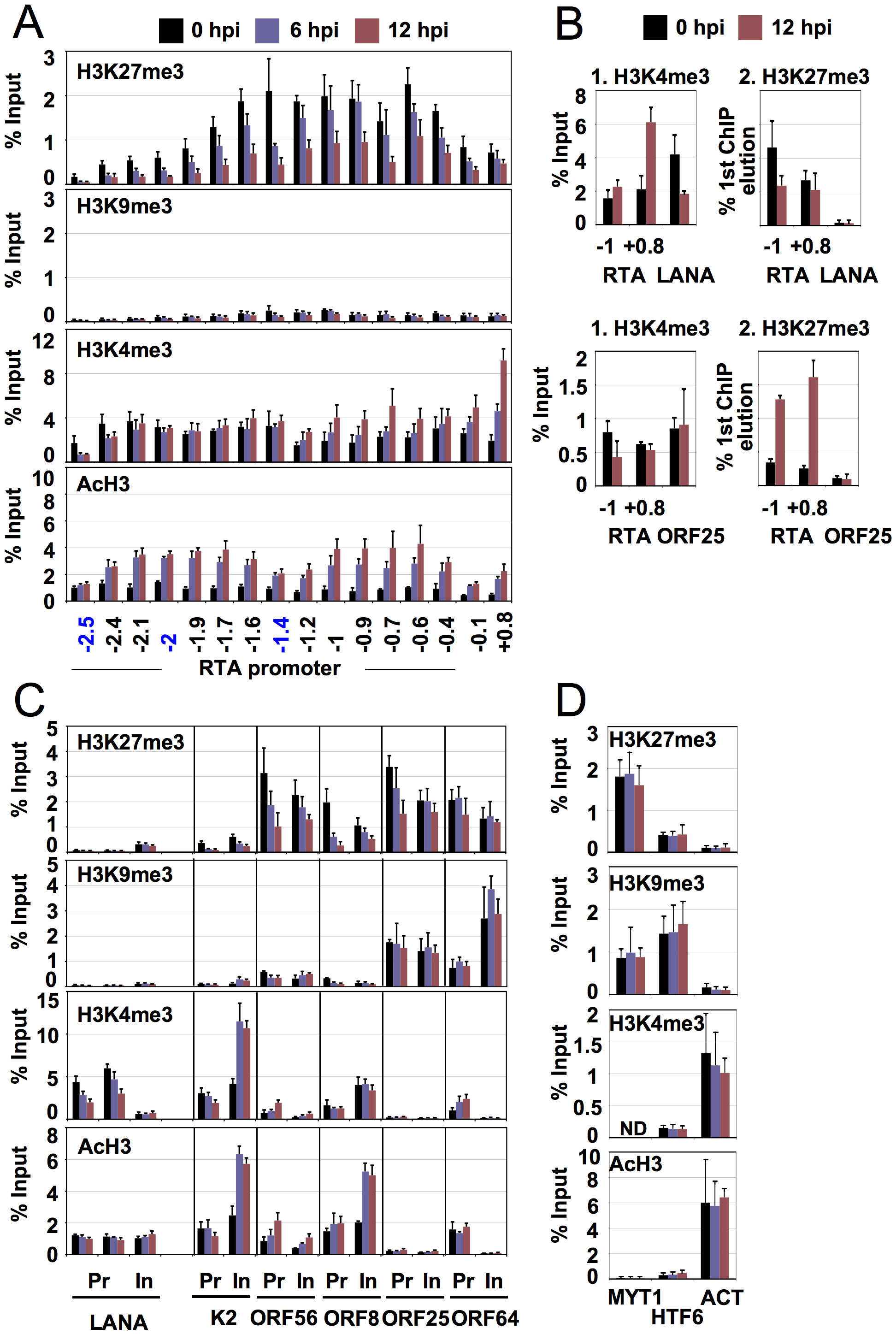 Dynamic association of histone modifications with viral genes during latency and reactivation.