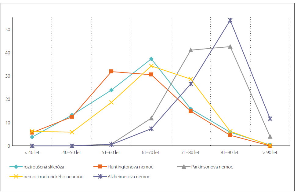 Úmrtí na jednotlivá onemocnění dle věkových skupin (v %) v letech 2011–2015 [10]. Fig. 1. Deaths for individual diseases by age group (%) in 2011–2015 [10].