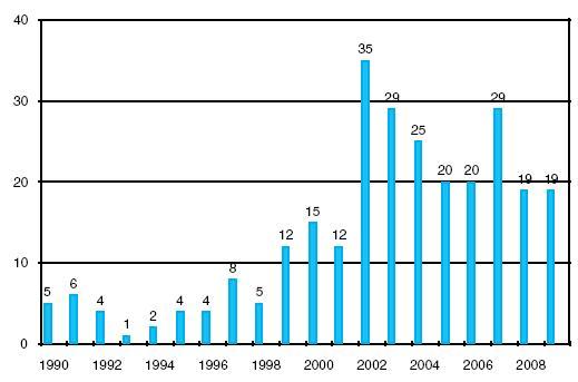 Transplantace ledvin od žijících dárců v IKEM 1990–2009