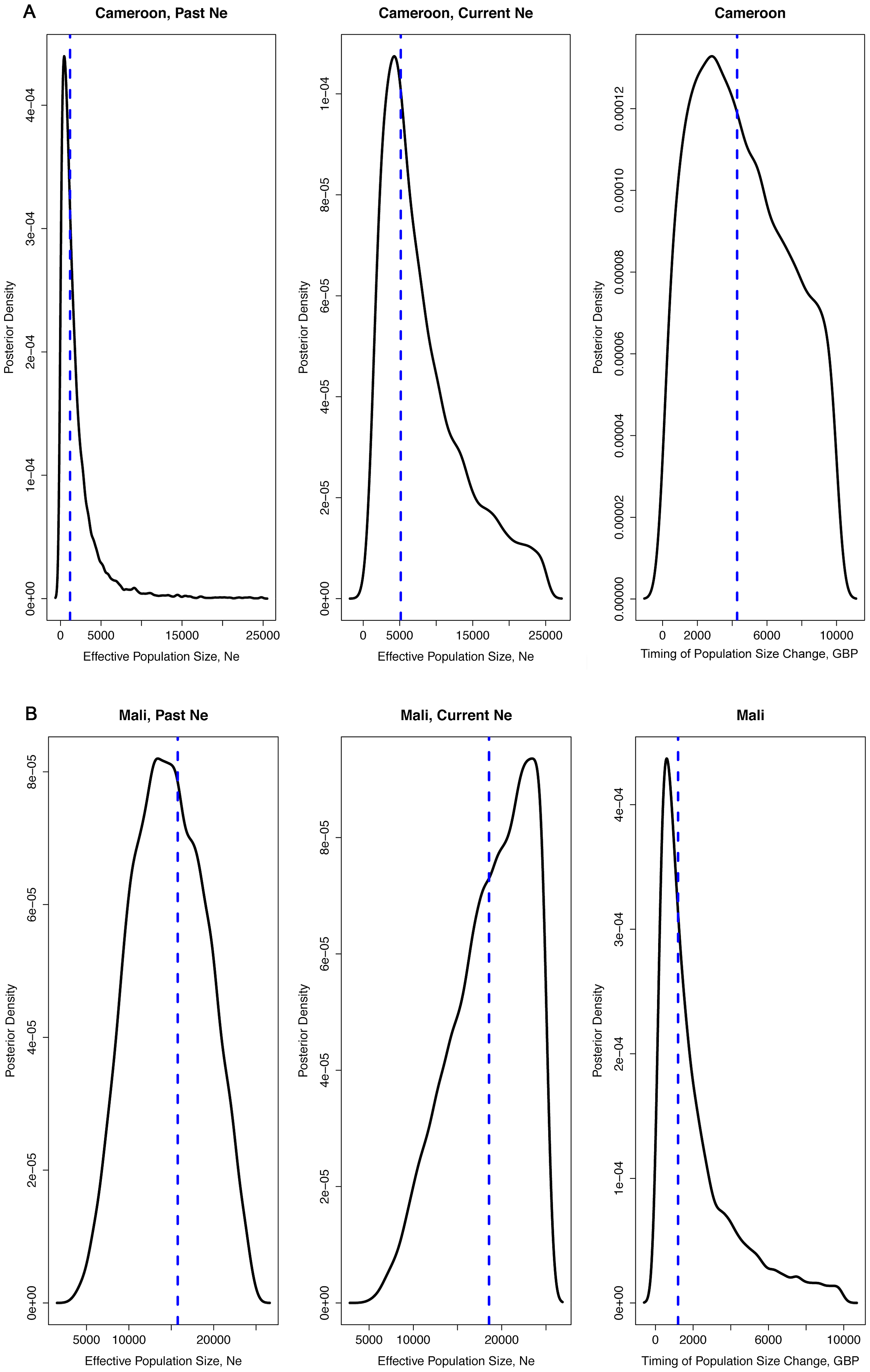 Density plots of effective population size estimates and time of population size change.