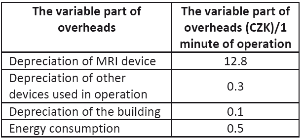 Overhead costs per minute of operation