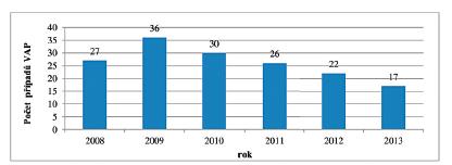 Počet případů VAP