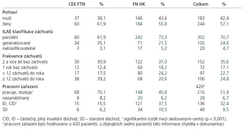 Charakteristika souboru pacientů s epilepsií (427).