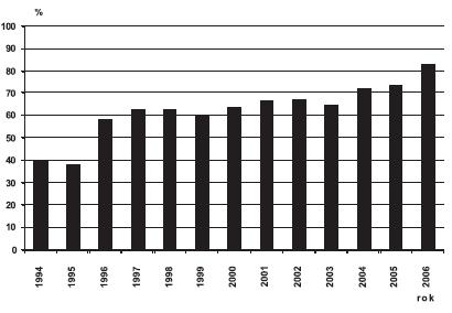 Sekundární prevence Downova syndromu v ČR, 1994 – 2006