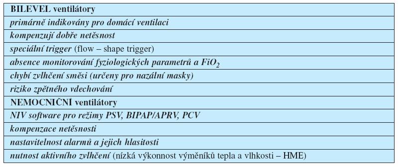 Ventilátory pro NIV