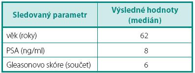 Předoperační parametry sledovaného souboru Table 1. Preoperative parameters of the study cohort