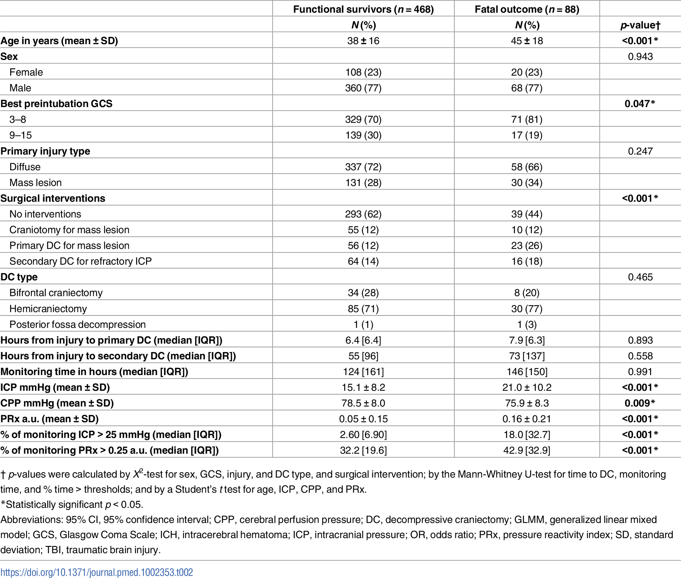 Baseline characteristics of 556 severe traumatic brain injury (sTBI) patients stratified by fatal outcome (due to nonsurvivable TBI or brain death) and functional survivors (ranging from severe disability to good recovery) at 6 months postinjury.