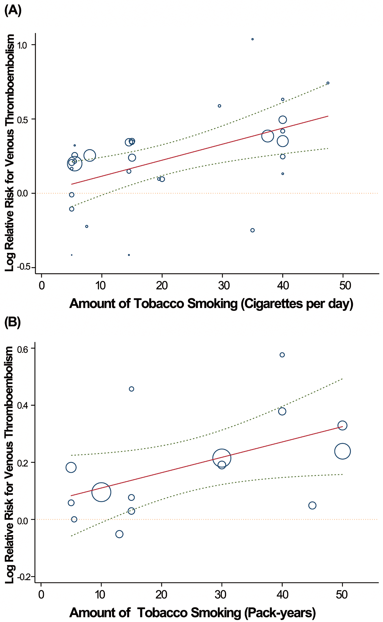 Linear dose-response relationship between relative risk of VTE incidence and tobacco consumption with cigarettes per day (A) and pack-years (B) as the explanatory variables.