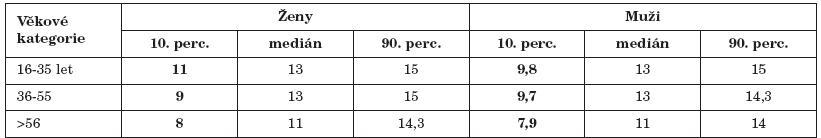 Výsledky vyšetření identifikace (test Sniffin' Sticks) rozdělené dle věkových kategorií a pohlaví.