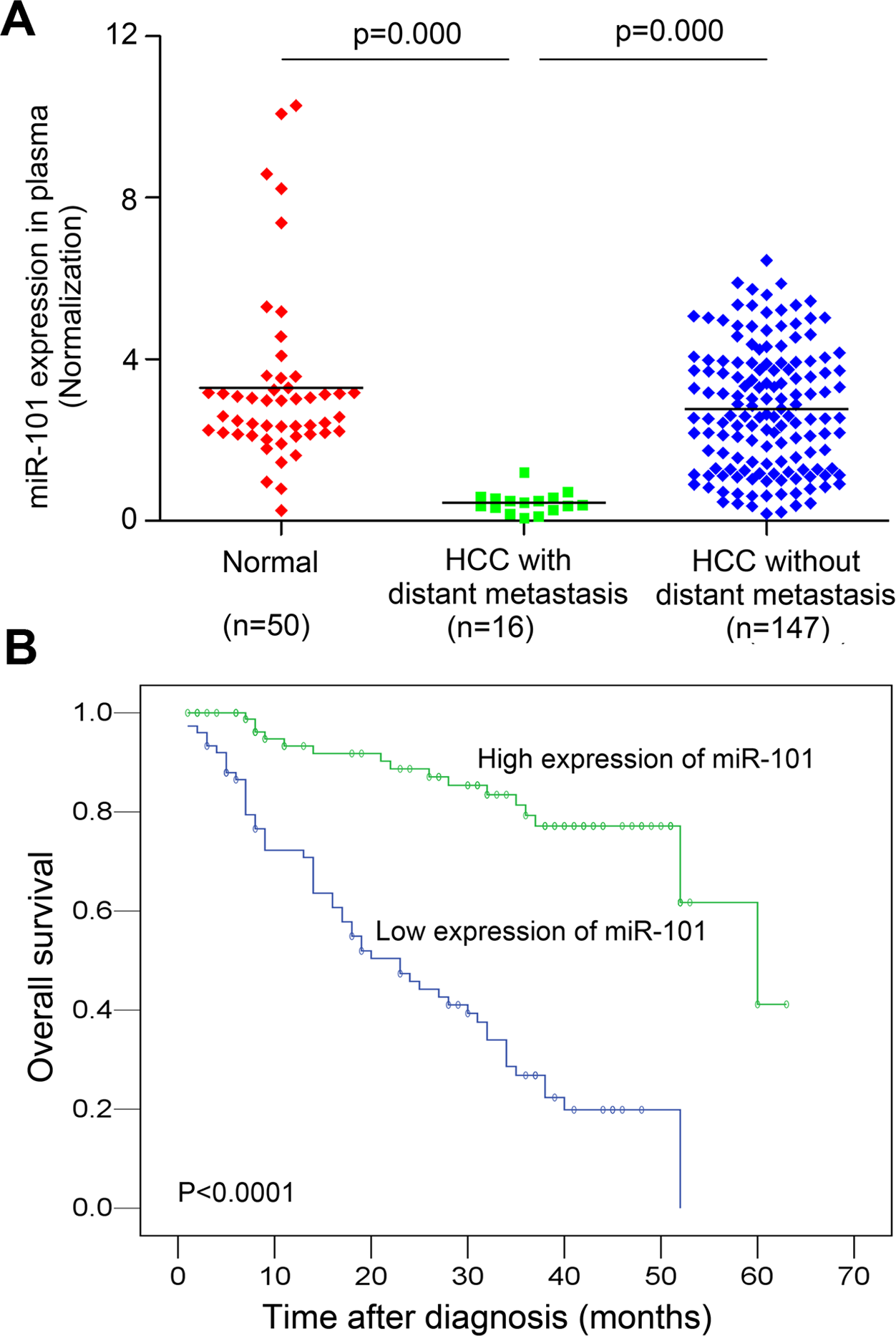 Analysis of miR-101 levels in human plasma samples by real-time PCR and Kaplan-Meier analysis for HCC patients DFS according to the plasma levels of miR-101.