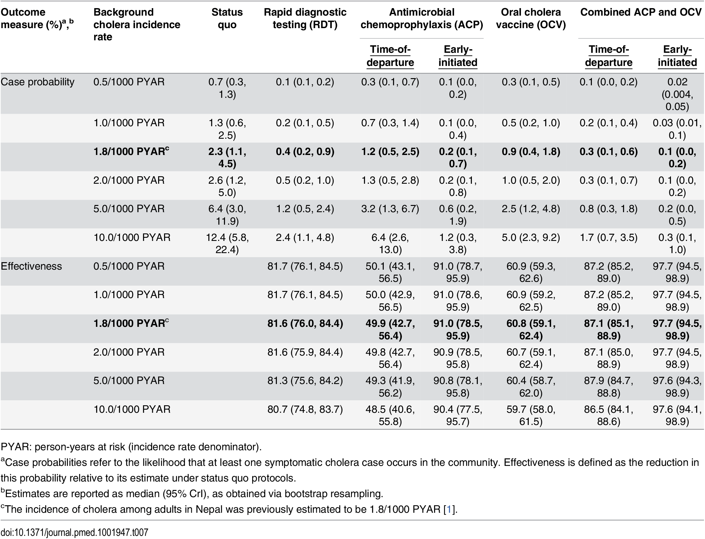 Total reduction in case probability afforded by interventions, with estimated intervention effectiveness.
