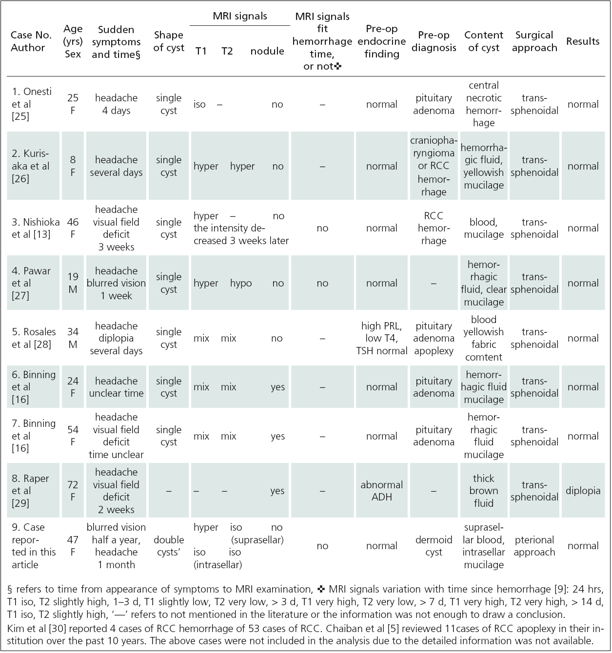 Summary of clinical presentation, imaging characteristics, intraoperative findings, and outcomes in patients with RCC apoplexy in this article and case reports in the literature.