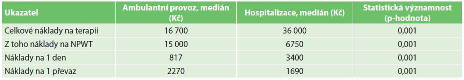 Analýza nákladů na podtlakovou terapii za hospitalizace a ambulantně Tab 5: Cost analysis of negative pressure treatment in outpatient and inpatient settings