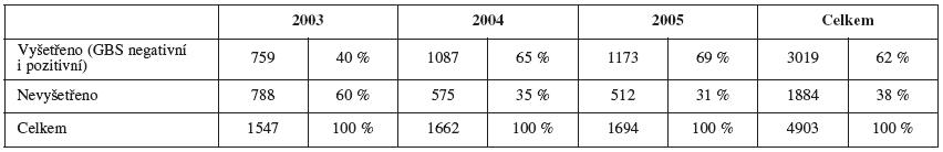 Počet vyšetřených a nevyšetřených těhotných žen v době porodu v letech 2003-2005