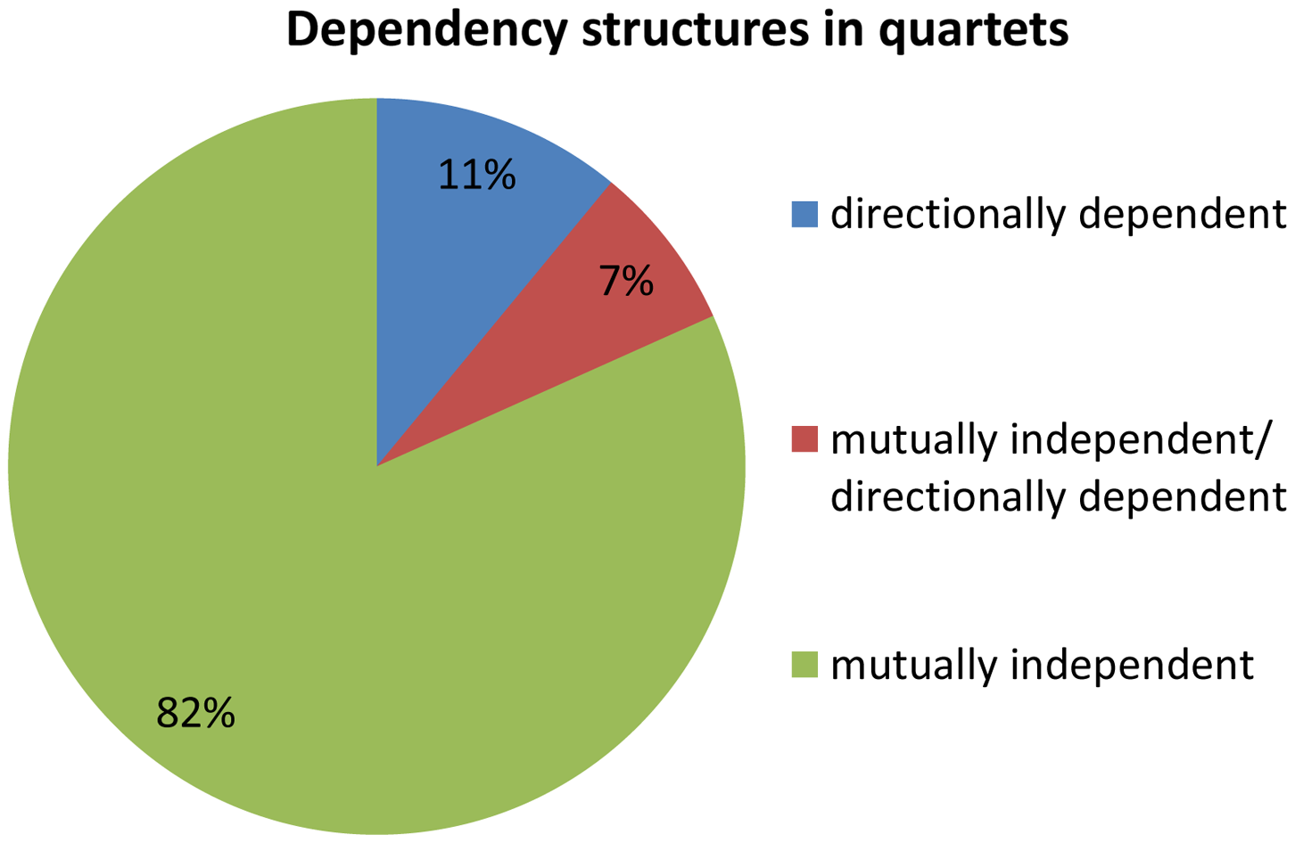 Dependency structures in quartets.