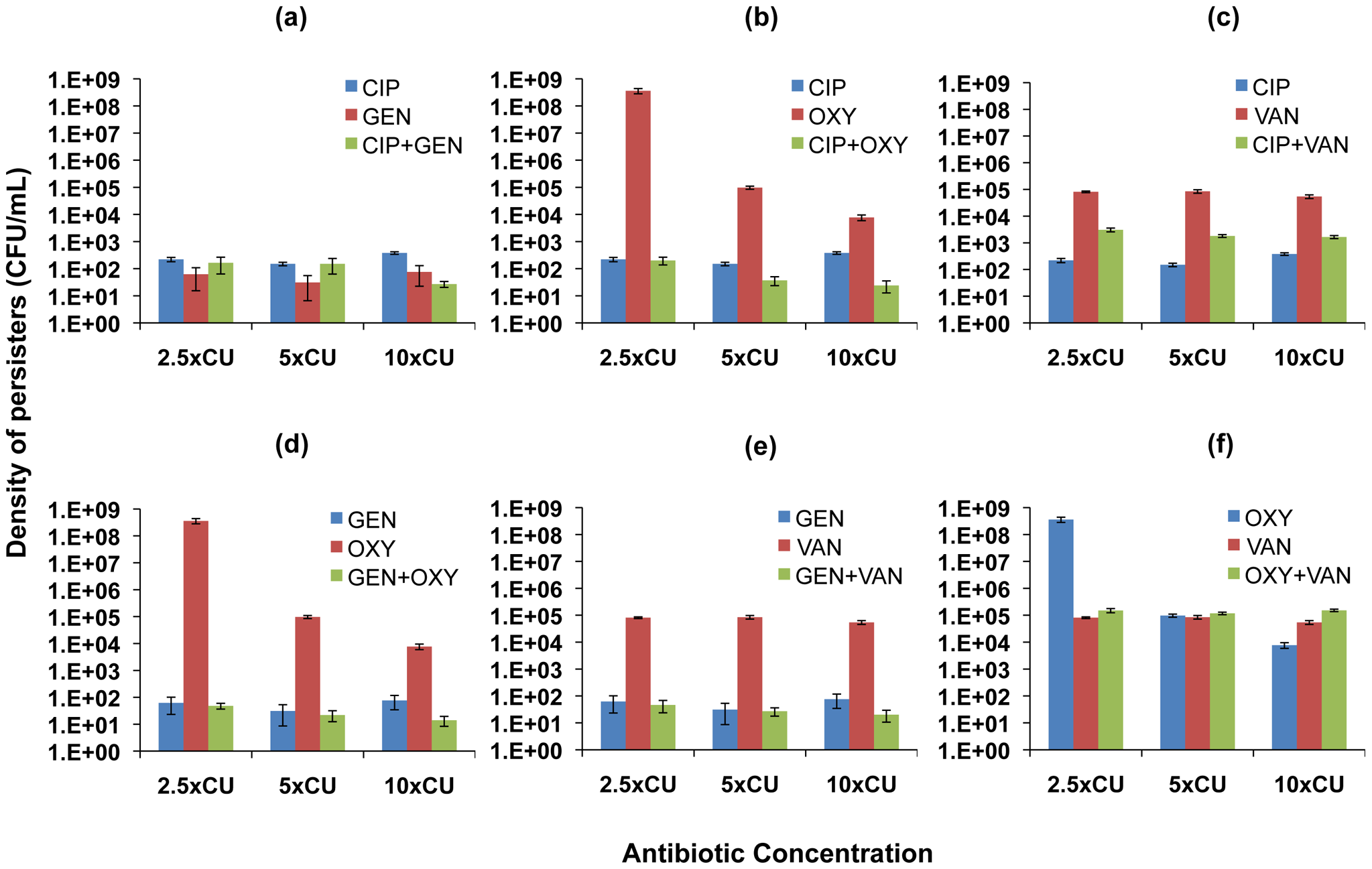 Density of persisters for two-drug combinations and the constituent individual antibiotics (<i>S. aureus</i>).