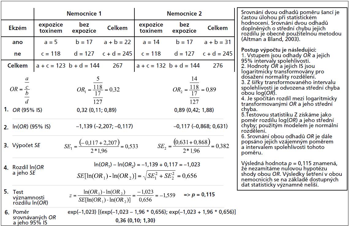 Příklad 3. Testování statistické významnosti rozdílu mezi dvěma odhady poměrů šancí (<em>OR</em>).